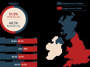 Scexit – la Brexit e la Scozia